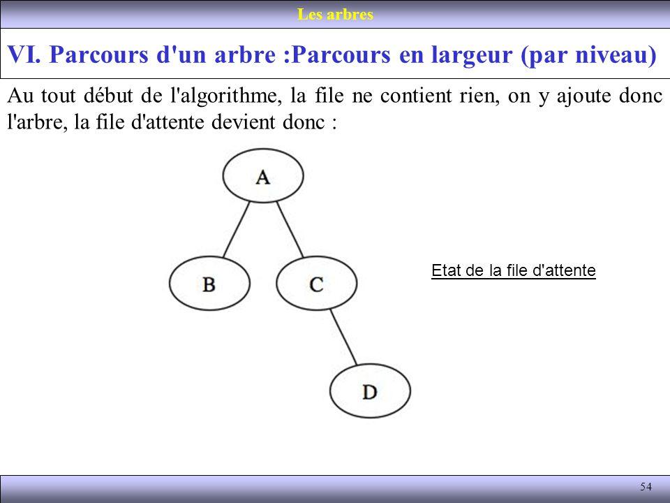 54 VI. Parcours d'un arbre :Parcours en largeur (par niveau) Les arbres Au tout début de l'algorithme, la file ne contient rien, on y ajoute donc l'ar