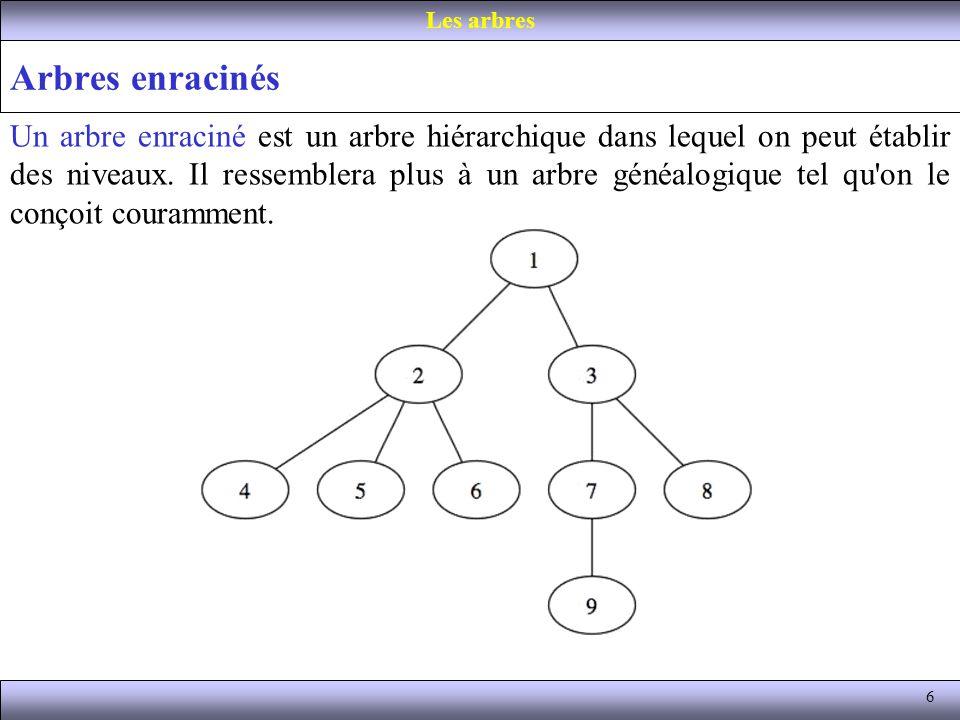 6 Arbres enracinés Les arbres Un arbre enraciné est un arbre hiérarchique dans lequel on peut établir des niveaux. Il ressemblera plus à un arbre géné