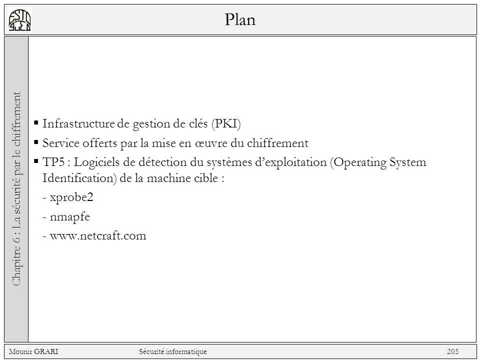 Plan Infrastructure de gestion de clés (PKI) Service offerts par la mise en œuvre du chiffrement TP5 : Logiciels de détection du systèmes dexploitatio