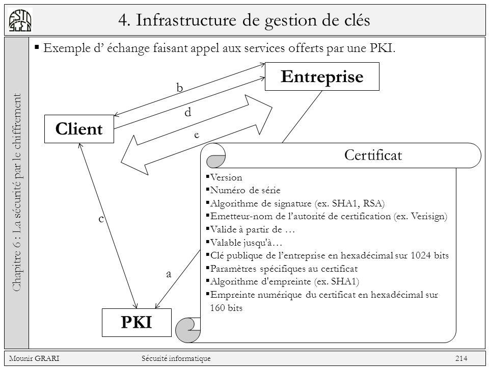 4. Infrastructure de gestion de clés Exemple d échange faisant appel aux services offerts par une PKI. Chapitre 6 : La sécurité par le chiffrement Mou