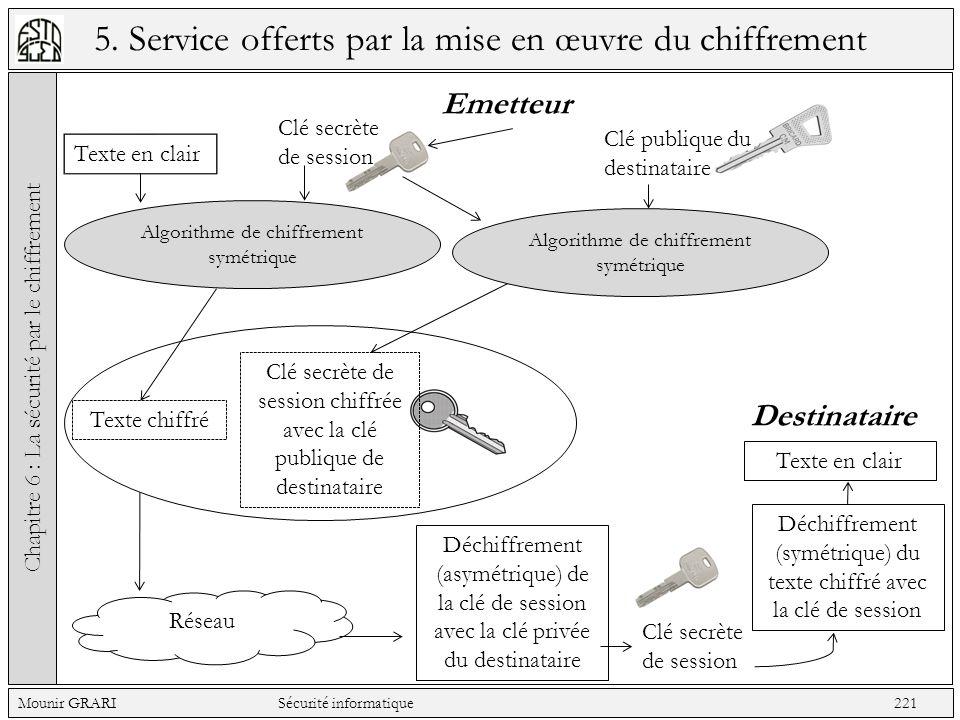 5. Service offerts par la mise en œuvre du chiffrement Chapitre 6 : La sécurité par le chiffrement Mounir GRARI Sécurité informatique 221 Emetteur Clé