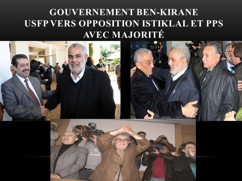 GOUVERNEMENT BEN-KIRANE USFP VERS OPPOSITION ISTIKLAL ET PPS AVEC MAJORITÉ