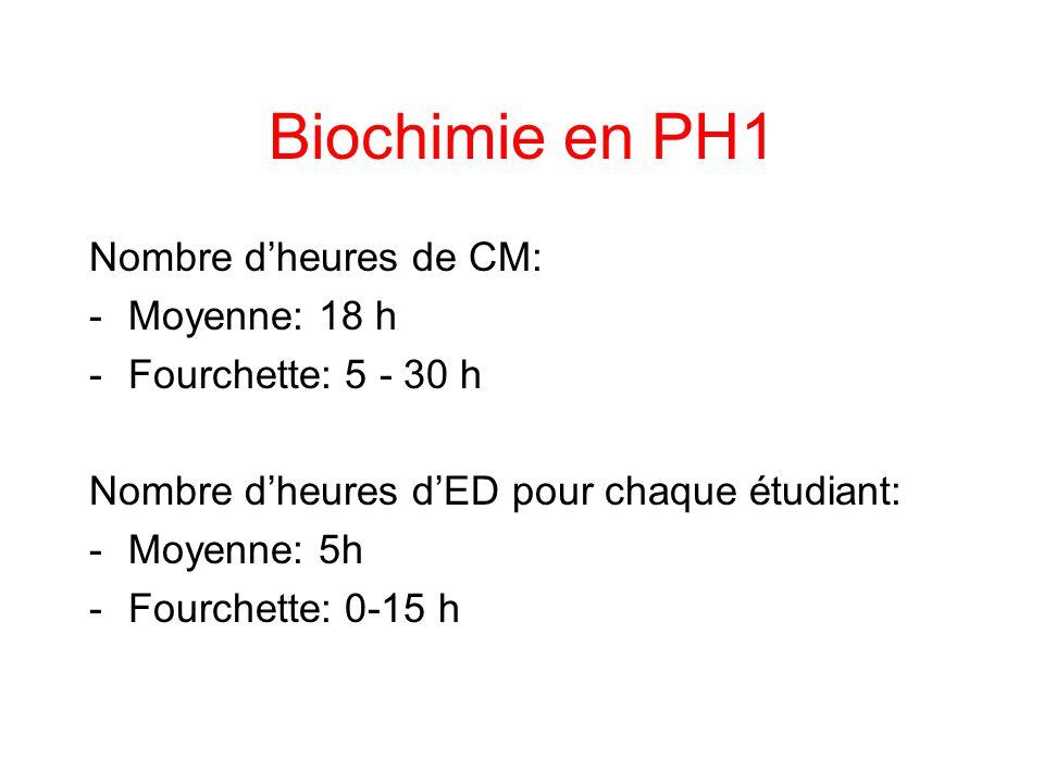 Biochimie en PH1 Nombre dheures de CM: -Moyenne: 18 h -Fourchette: 5 - 30 h Nombre dheures dED pour chaque étudiant: -Moyenne: 5h -Fourchette: 0-15 h