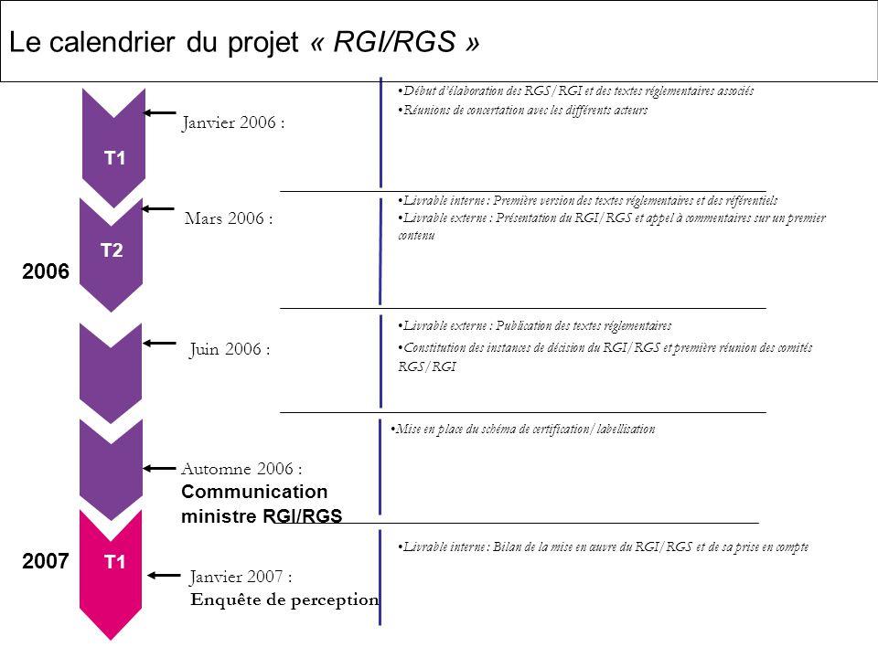 10 2006 Janvier 2006 : Mars 2006 : Juin 2006 : Automne 2006 : Communication ministre RGI/RGS 2007 T2 T1 T3 T4 T1 Début délaboration des RGS/RGI et des