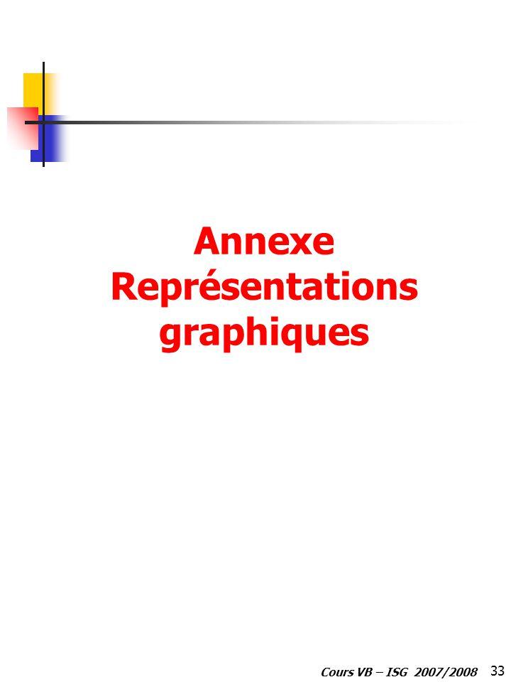 33 Cours VB – ISG 2007/2008 Annexe Représentations graphiques