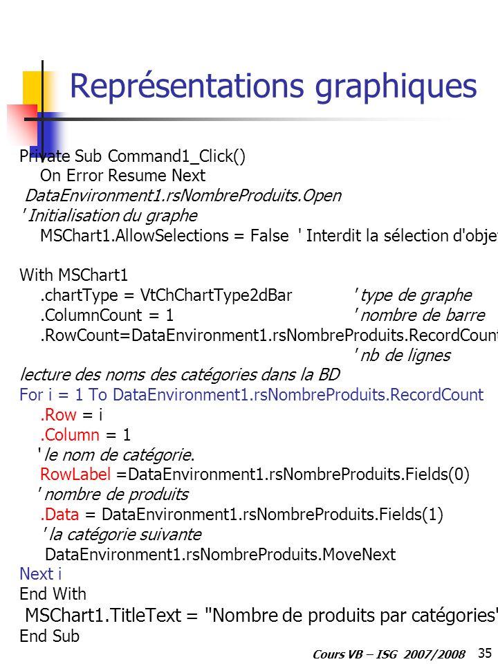 35 Cours VB – ISG 2007/2008 Représentations graphiques Private Sub Command1_Click() On Error Resume Next DataEnvironment1.rsNombreProduits.Open Initialisation du graphe MSChart1.AllowSelections = False Interdit la sélection d objet With MSChart1.chartType = VtChChartType2dBar type de graphe.ColumnCount = 1 nombre de barre.RowCount=DataEnvironment1.rsNombreProduits.RecordCount nb de lignes lecture des noms des catégories dans la BD For i = 1 To DataEnvironment1.rsNombreProduits.RecordCount.Row = i.Column = 1 le nom de catégorie.