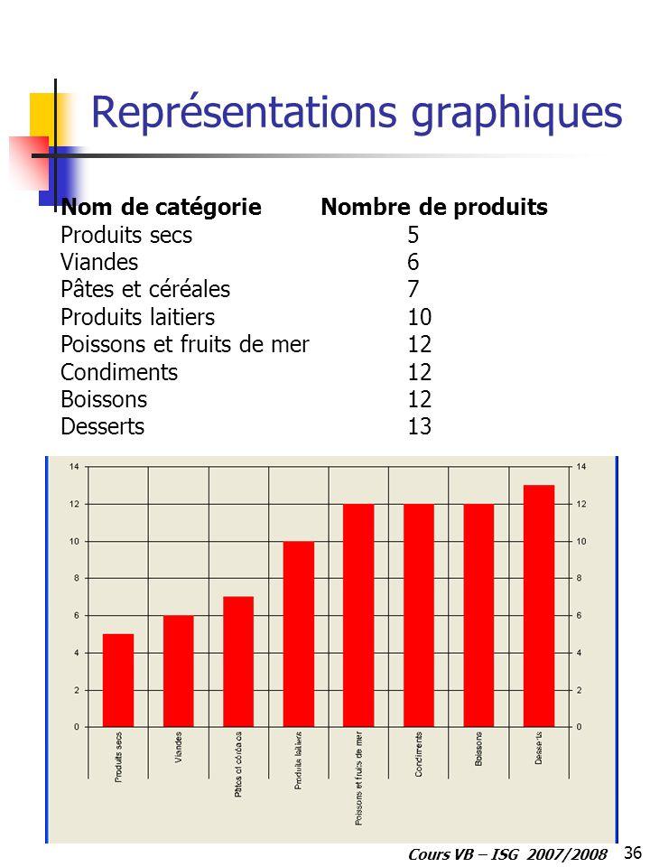 36 Cours VB – ISG 2007/2008 Représentations graphiques Nom de catégorieNombre de produits Produits secs5 Viandes6 Pâtes et céréales7 Produits laitiers10 Poissons et fruits de mer12 Condiments12 Boissons12 Desserts13