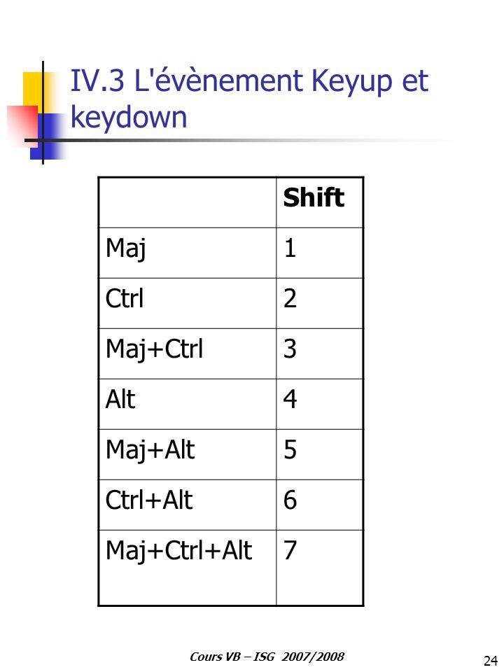 24 Cours VB – ISG 2007/2008 IV.3 L'évènement Keyup et keydown Shift Maj1 Ctrl2 Maj+Ctrl3 Alt4 Maj+Alt5 Ctrl+Alt6 Maj+Ctrl+Alt7