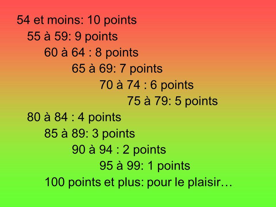 54 et moins: 10 points 55 à 59: 9 points 60 à 64 : 8 points 65 à 69: 7 points 70 à 74 : 6 points 75 à 79: 5 points 80 à 84 : 4 points 85 à 89: 3 points 90 à 94 : 2 points 95 à 99: 1 points 100 points et plus: pour le plaisir…