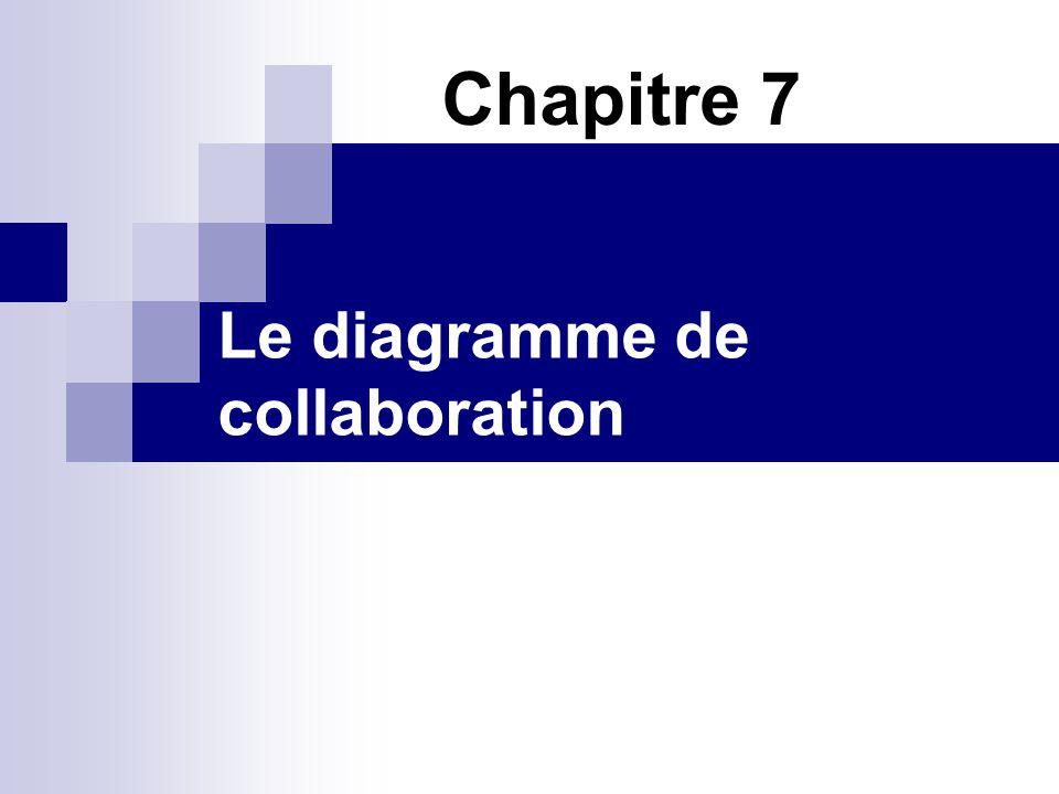 II.3 Le lien Cest une connexion entre deux objets qui peut être accompagné dune contrainte: {Self}: pour indiquer que lobjet invoque ces propres méthodes.