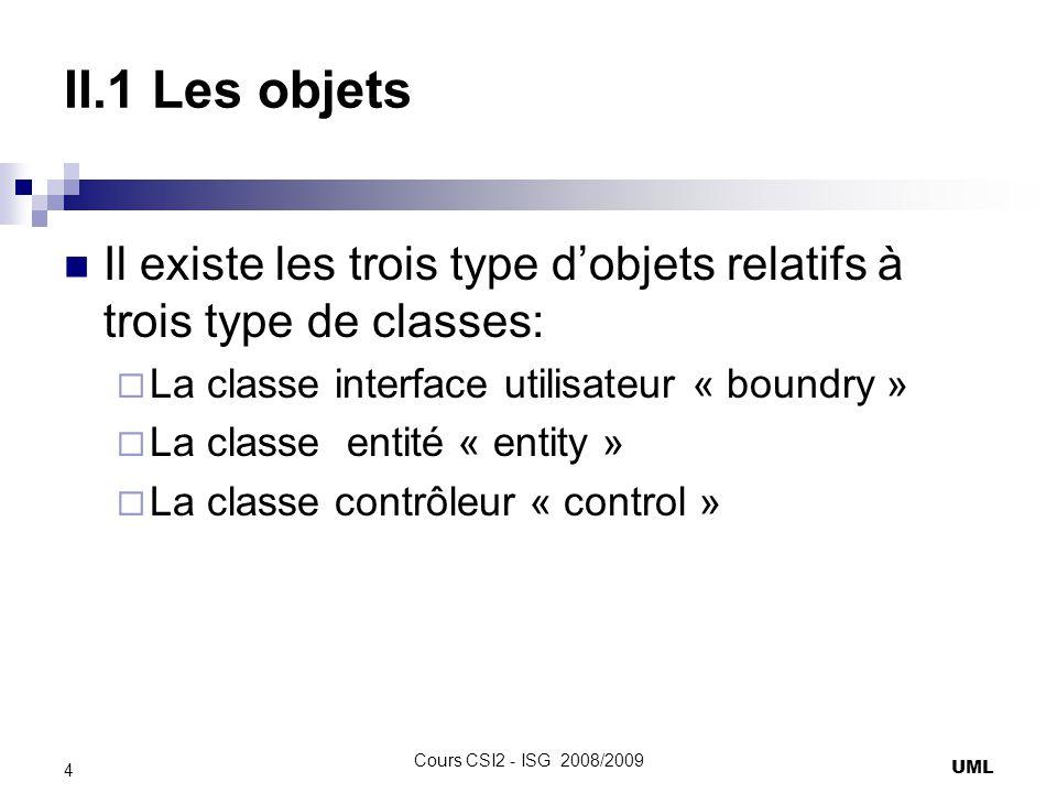 II.1 Les objets Il y a plusieurs types de contraintes qui permettent de montrer létat de lobjet: {new}: concerne un objet crée, le stéréotype « create » peut être utilisé dans le message.