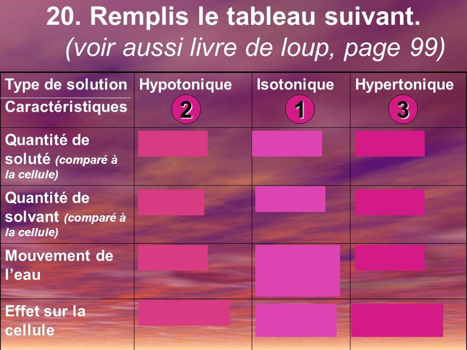 Type de solution Caractéristiques HypotoniqueIsotoniqueHypertonique Quantité de soluté (comparé à la cellule) MOINSÉGALPLUS Quantité de solvant (compa
