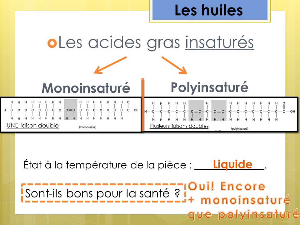Les acides gras insaturés Monoinsaturé Polyinsaturé Les huiles État à la température de la pièce : ______________. Liquide Sont-ils bons pour la santé