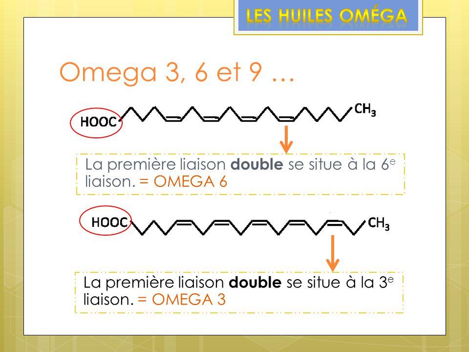 Omega 3, 6 et 9 … La première liaison double se situe à la 3 e liaison. = OMEGA 3 La première liaison double se situe à la 6 e liaison. = OMEGA 6