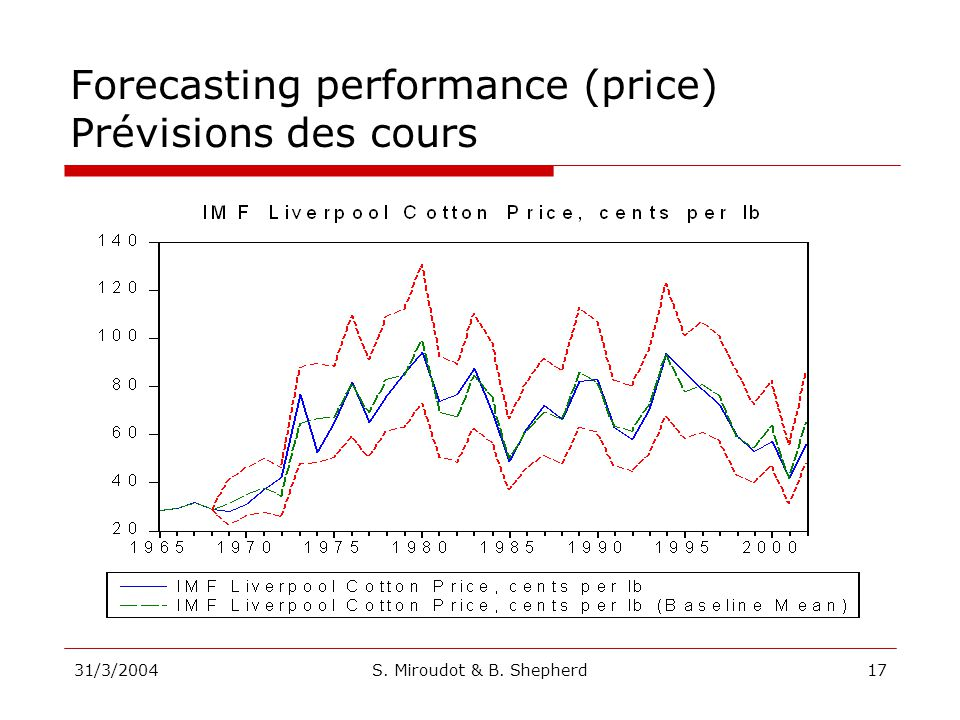 31/3/2004S. Miroudot & B. Shepherd17 Forecasting performance (price) Prévisions des cours