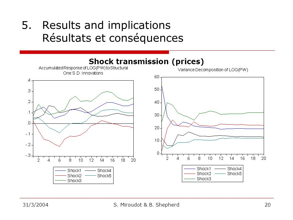 31/3/2004S. Miroudot & B. Shepherd20 5.Results and implications Résultats et conséquences Shock transmission (prices)