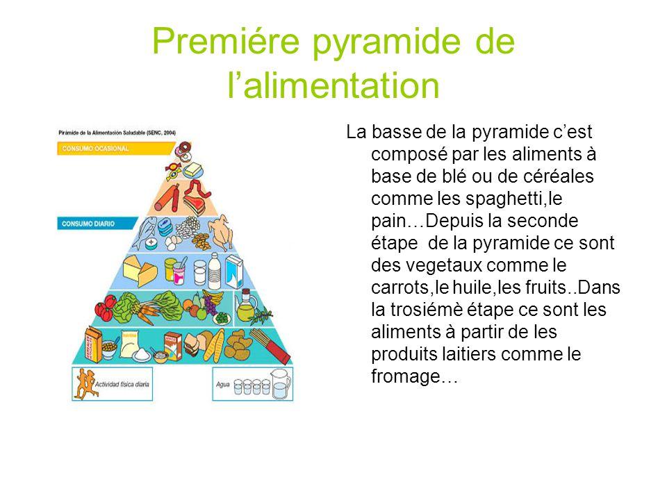 Premiére pyramide de lalimentation La basse de la pyramide cest composé par les aliments à base de blé ou de céréales comme les spaghetti,le pain…Depu