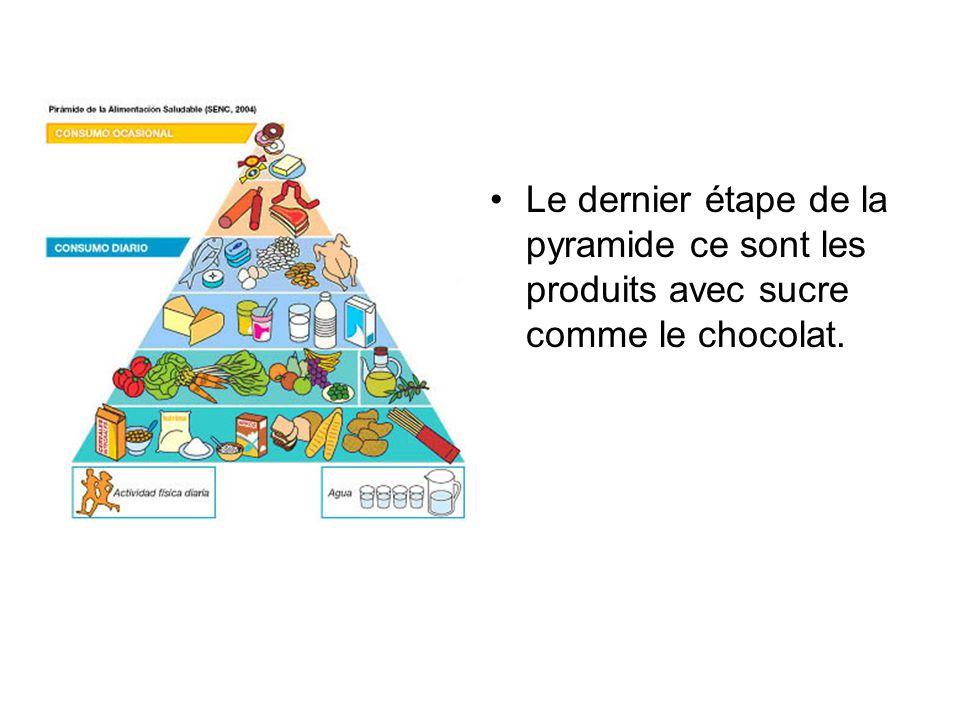 Le dernier étape de la pyramide ce sont les produits avec sucre comme le chocolat.