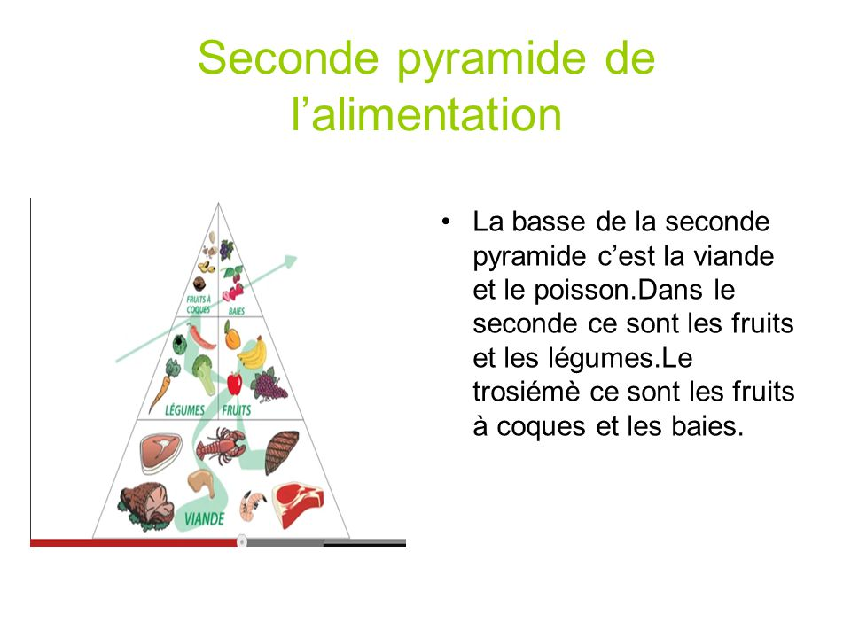 Seconde pyramide de lalimentation La basse de la seconde pyramide cest la viande et le poisson.Dans le seconde ce sont les fruits et les légumes.Le tr