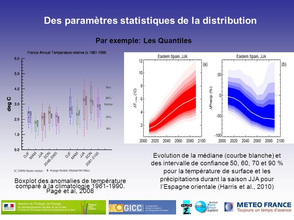 Boxplot des anomalies de température comparé à la climatologie 1961-1990. Pagé et al, 2008 Des paramètres statistiques de la distribution Par exemple: