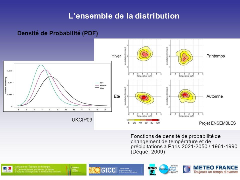 Densité de Probabilité (PDF) Lensemble de la distribution Fonctions de densité de probabilité de changement de température et de précipitations à Pari