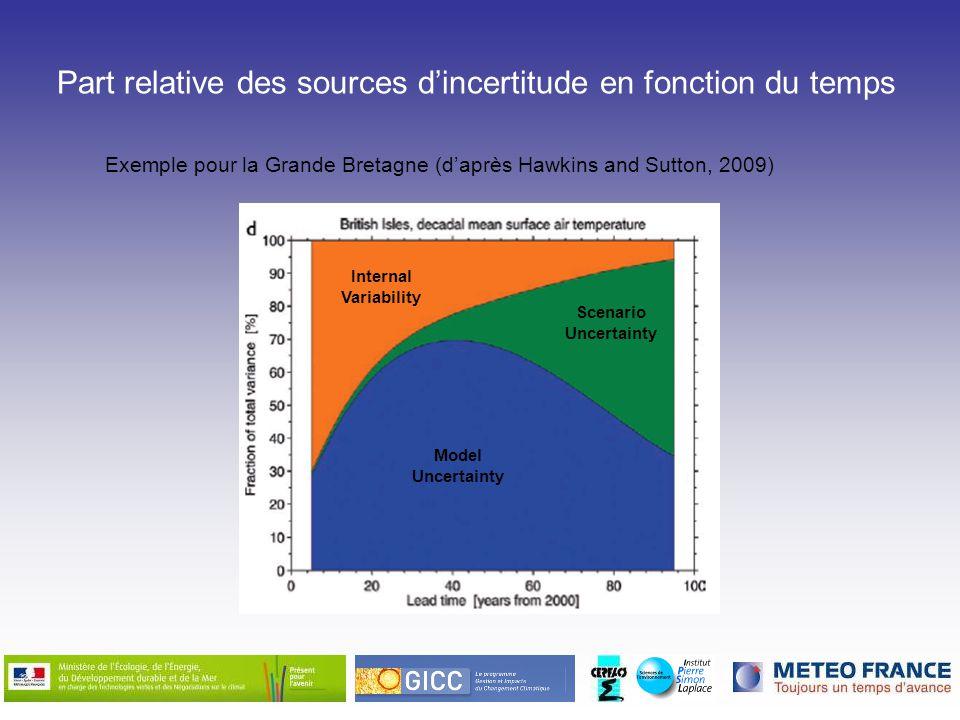 Exemple pour la Grande Bretagne (daprès Hawkins and Sutton, 2009) Internal Variability Model Uncertainty Scenario Uncertainty Part relative des source
