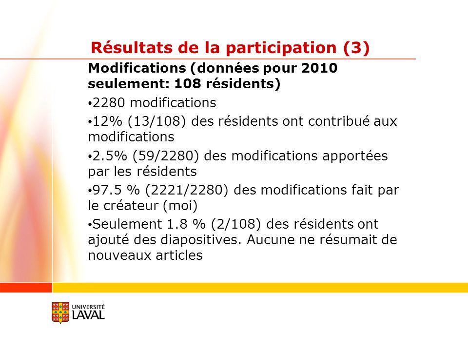 Résultats de la participation (3) Modifications (données pour 2010 seulement: 108 résidents) 2280 modifications 12% (13/108) des résidents ont contribué aux modifications 2.5% (59/2280) des modifications apportées par les résidents 97.5 % (2221/2280) des modifications fait par le créateur (moi) Seulement 1.8 % (2/108) des résidents ont ajouté des diapositives.