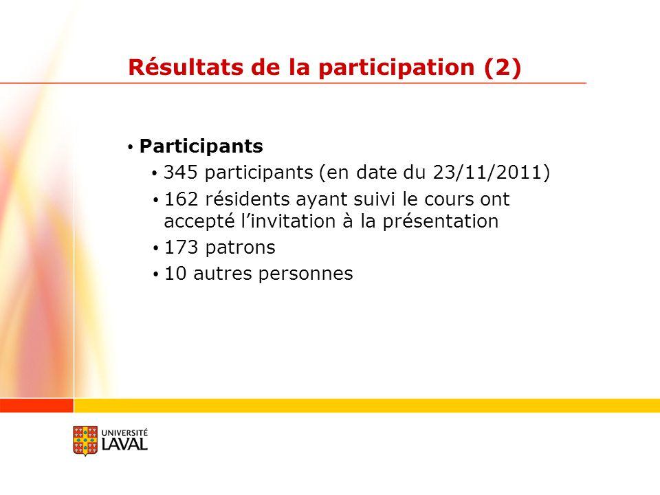 Résultats de la participation (2) Participants 345 participants (en date du 23/11/2011) 162 résidents ayant suivi le cours ont accepté linvitation à la présentation 173 patrons 10 autres personnes
