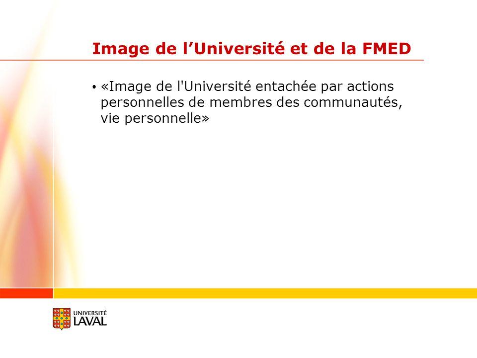 Image de lUniversité et de la FMED «Image de l'Université entachée par actions personnelles de membres des communautés, vie personnelle»