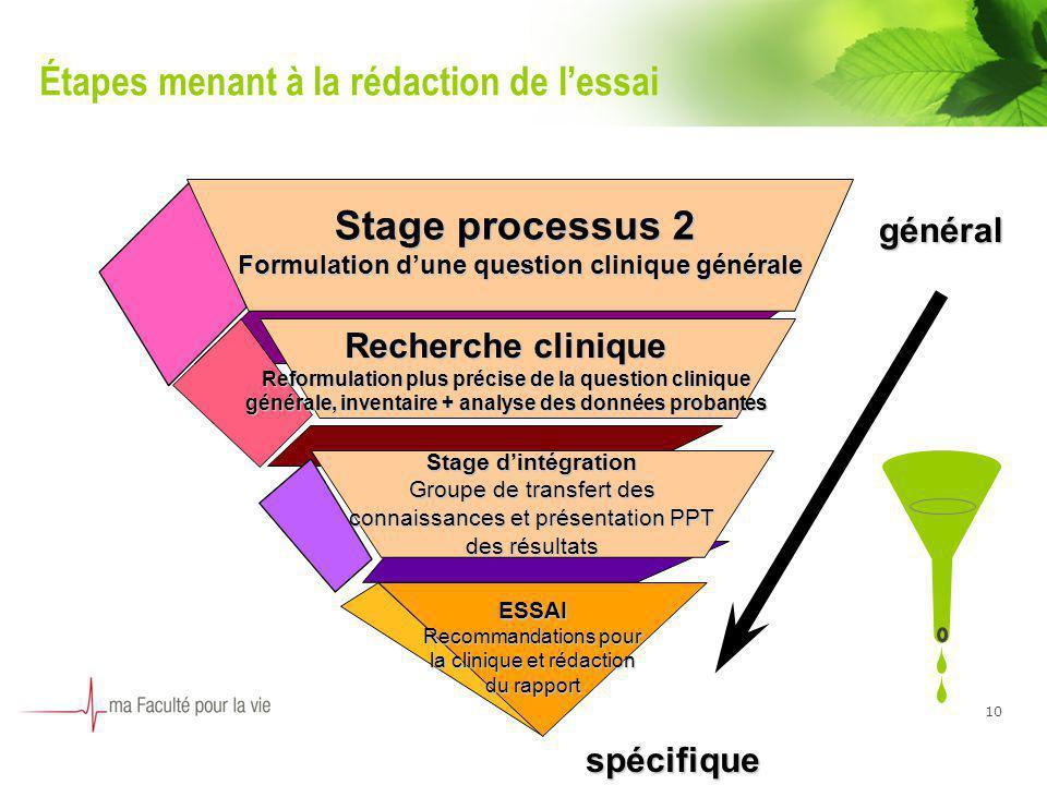 10 Étapes menant à la rédaction de lessai Stage dintégration Groupe de transfert des connaissances et présentation PPT des résultats Recherche cliniqu