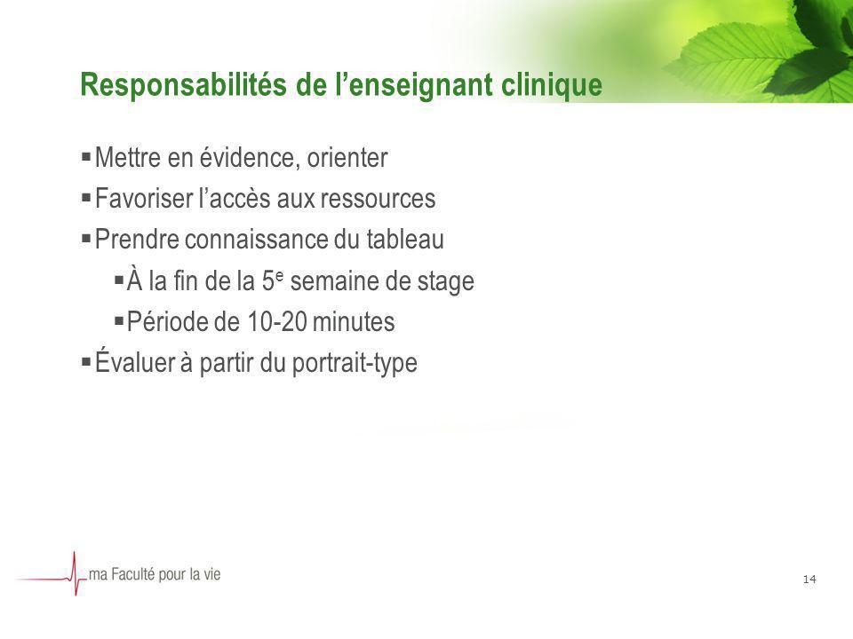 14 Responsabilités de lenseignant clinique Mettre en évidence, orienter Favoriser laccès aux ressources Prendre connaissance du tableau À la fin de la