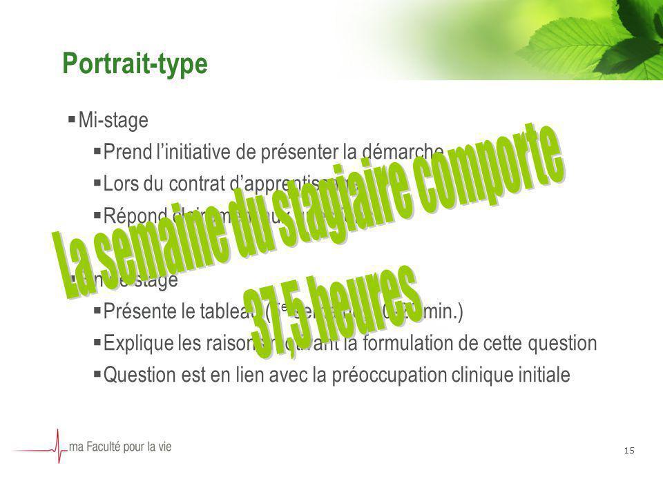 15 Portrait-type Mi-stage Prend linitiative de présenter la démarche Lors du contrat dapprentissage Répond clairement aux questions Fin de stage Prése