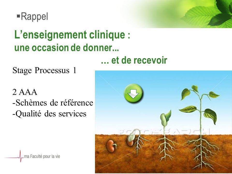 6 Lenseignement clinique : une occasion de donner... … et de recevoir Rappel Stage Processus 1 2 AAA -Schèmes de référence -Qualité des services