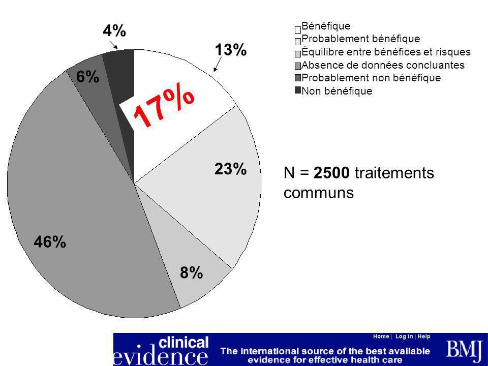 13% 23% 8% 46% 6% 4% N = 2500 traitements communs Bénéfique Probablement bénéfique Équilibre entre bénéfices et risques Absence de données concluantes Probablement non bénéfique Non bénéfique 17%
