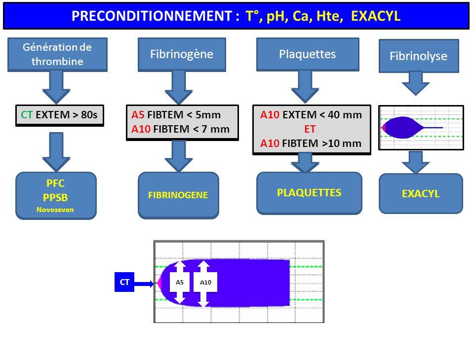 PRECONDITIONNEMENT : T°, pH, Ca, Hte, EXACYL Fibrinolyse Fibrinogène Génération de thrombine Plaquettes EXACYL FIBRINOGENE A5 FIBTEM < 5mm A10 FIBTEM < 7 mm CT EXTEM > 80s PFC PPSB Novoseven PLAQUETTES A10 EXTEM < 40 mm ET A10 FIBTEM >10 mm PRECONDITIONNEMENT : T°, pH, Ca, Hte, EXACYL Fibrinogène Génération de thrombine Plaquettes FIBRINOGENE A5 FIBTEM < 5mm A10 FIBTEM < 7 mm CT EXTEM > 80s PFC PPSB Novoseven PLAQUETTES A10 EXTEM < 40 mm ET A10 FIBTEM >10 mm A5 A10 CT