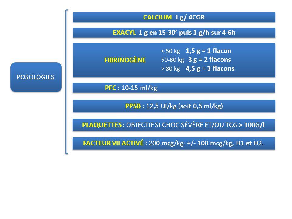 < 50 kg 1,5 g = 1 flacon 50-80 kg 3 g = 2 flacons > 80 kg 4,5 g = 3 flacons CALCIUM 1 g/ 4CGR EXACYL 1 g en 15-30 puis 1 g/h sur 4-6h FIBRINOGÈNE PFC : 10-15 ml/kg PPSB : 12,5 UI/kg (soit 0,5 ml/kg) PLAQUETTES : OBJECTIF SI CHOC SÉVÈRE ET/OU TCG > 100G/l FACTEUR VII ACTIVÉ : 200 mcg/kg +/- 100 mcg/kg, H1 et H2.