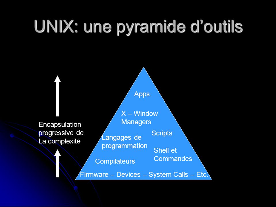 UNIX: une pyramide doutils Shell et Commandes Langages de programmation Compilateurs Scripts X – Window Managers Apps.