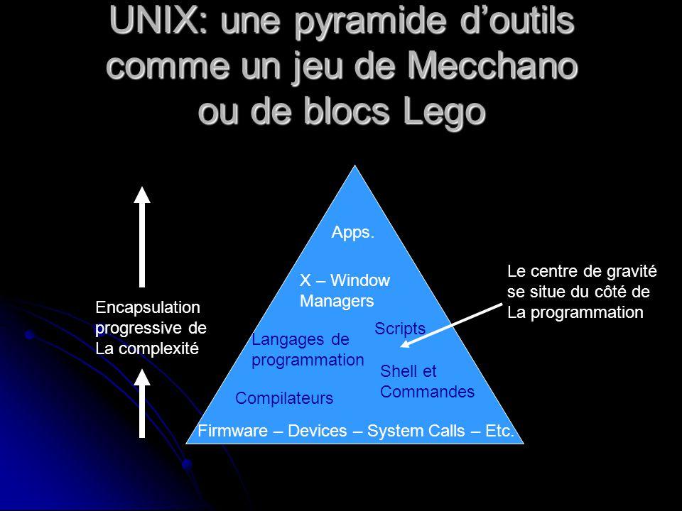 UNIX: une pyramide doutils comme un jeu de Mecchano ou de blocs Lego Firmware – Devices – System Calls – Etc.