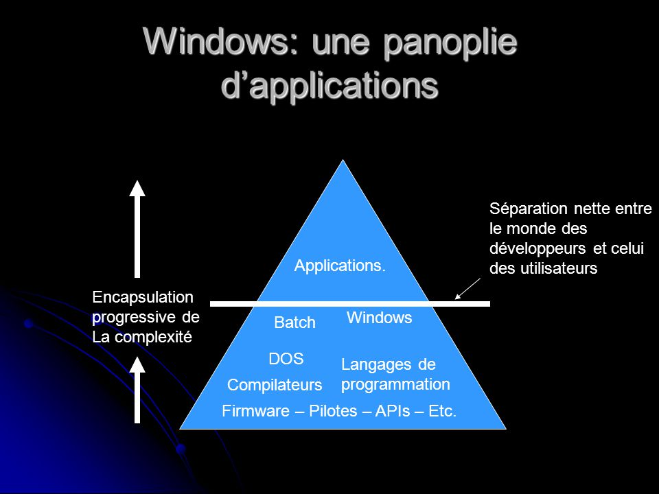 Windows: une panoplie dapplications Firmware – Pilotes – APIs – Etc. DOS Langages de programmation Compilateurs Batch Windows Applications. Encapsulat