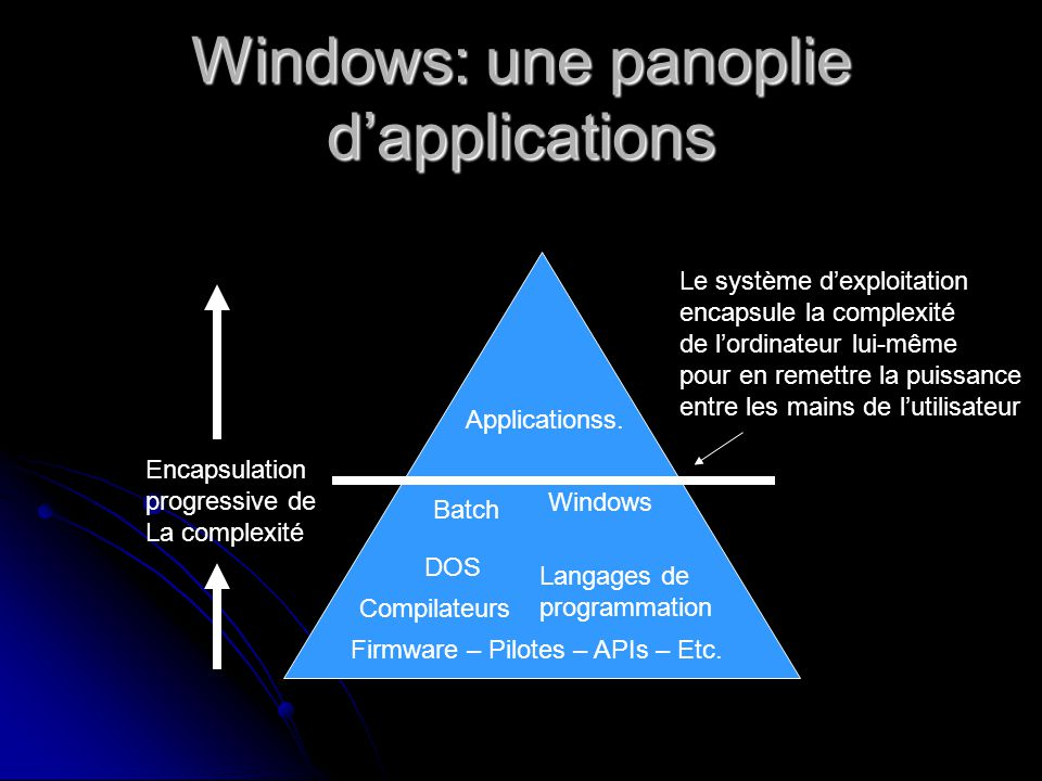 Windows: une panoplie dapplications Firmware – Pilotes – APIs – Etc.