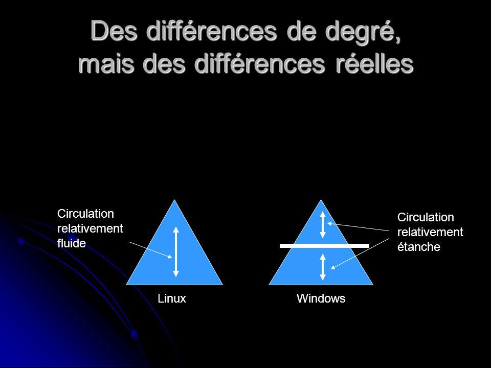 Des différences de degré, mais des différences réelles LinuxWindows Circulation relativement fluide Circulation relativement étanche