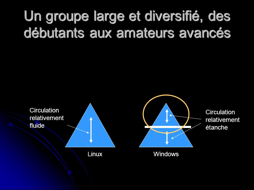Un groupe large et diversifié, des débutants aux amateurs avancés LinuxWindows Circulation relativement fluide Circulation relativement étanche