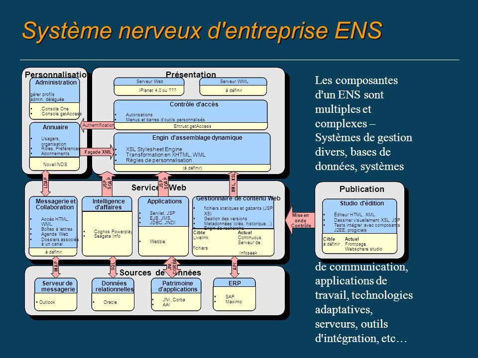 Système nerveux d entreprise ENS Personnalisation Publication Services Web Présentation Entrust getAccess Contrôle d accès Autorisations Menus et barres d outils personnalisés IPlanet 4.0 ou .
