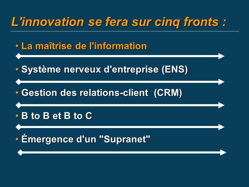La maîtrise de l information La maîtrise de l information Système nerveux d entreprise (ENS) Système nerveux d entreprise (ENS) Gestion des relations-client (CRM) Gestion des relations-client (CRM) B to B et B to C B to B et B to C Émergence d un Supranet Émergence d un Supranet L innovation se fera sur cinq fronts :