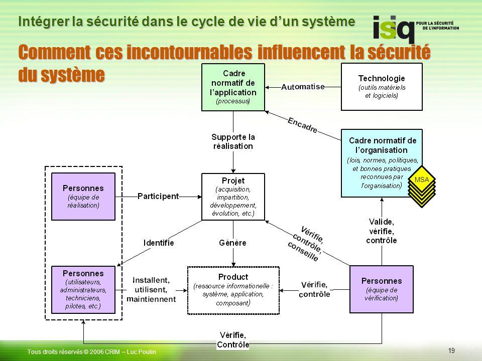 19 Tous droits réservés © 2006 CRIM– Luc Poulin Intégrer la sécurité dans le cycle de vie dun système Comment ces incontournables influencent la sécurité du système MSA