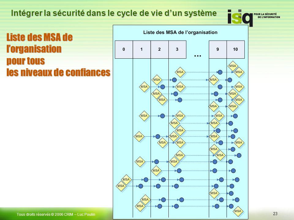 23 Tous droits réservés © 2006 CRIM– Luc Poulin Intégrer la sécurité dans le cycle de vie dun système Liste des MSA de lorganisation pour tous les niveaux de confiances