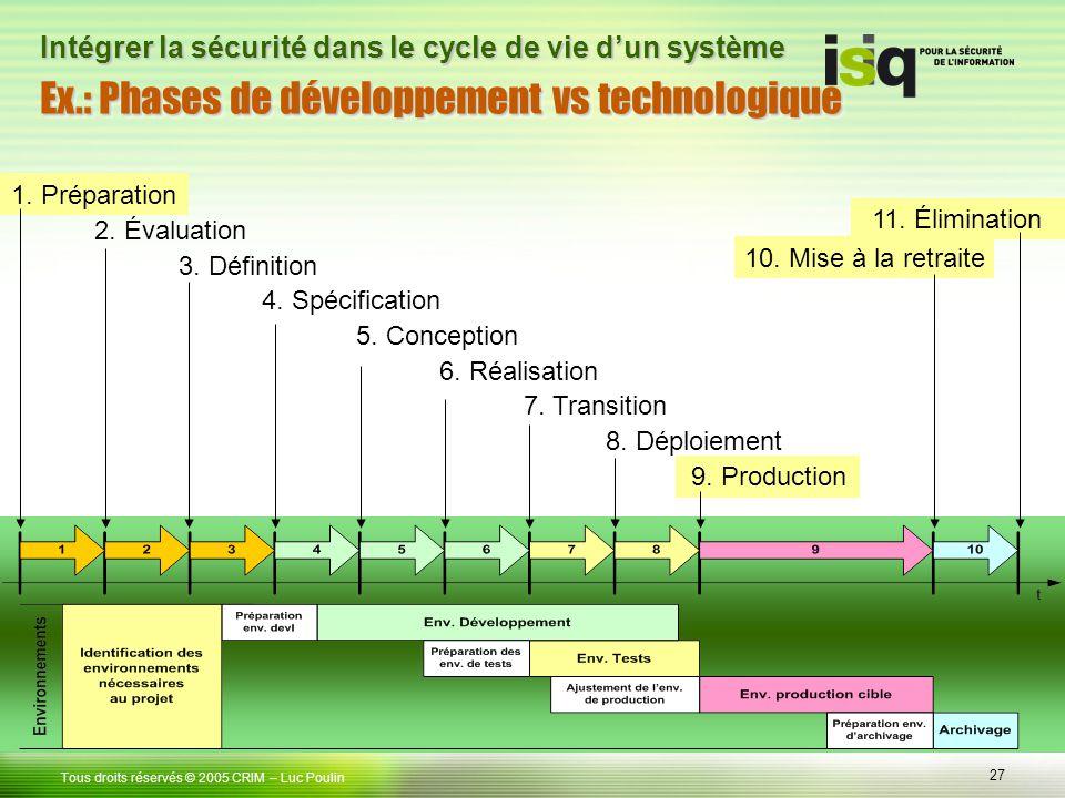 27 Tous droits réservés © 2005 CRIM Ex.: Phases de développement vs technologique – Luc Poulin Intégrer la sécurité dans le cycle de vie dun système 1