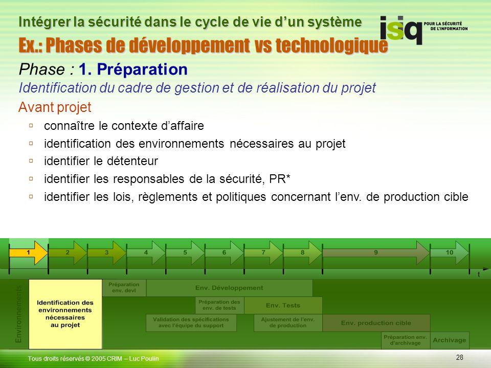 28 Tous droits réservés © 2005 CRIM Ex.: Phases de développement vs technologique – Luc Poulin Intégrer la sécurité dans le cycle de vie dun système P