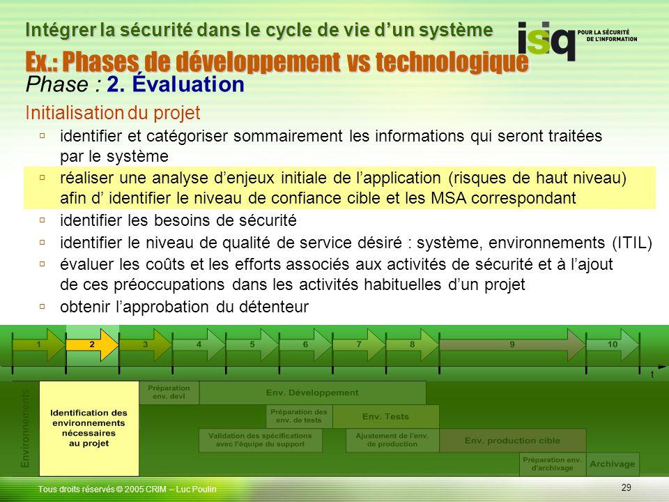 29 Tous droits réservés © 2005 CRIM Ex.: Phases de développement vs technologique – Luc Poulin Intégrer la sécurité dans le cycle de vie dun système P
