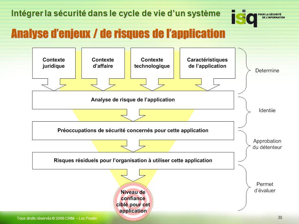 30 Tous droits réservés © 2006 CRIM– Luc Poulin Intégrer la sécurité dans le cycle de vie dun système Analyse denjeux / de risques de lapplication